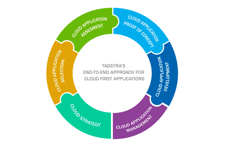 cloud application service strategy provider sydney