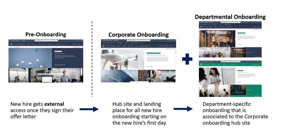 SharePoint employee onboarding